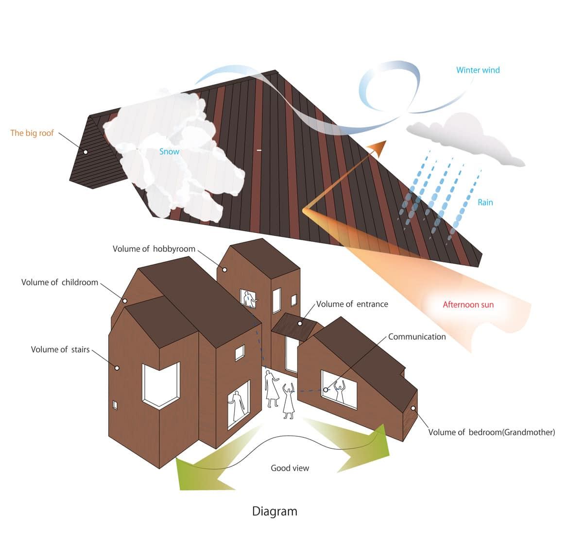 Dise o de casa moderna para todo clima construye hogar for Partes del techo de una casa